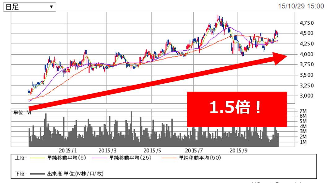 [チャート]日本航空の推移