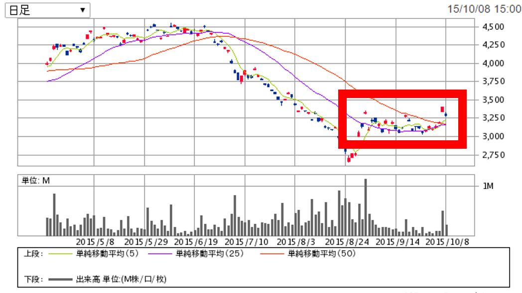 [チャート]原油価格の推移
