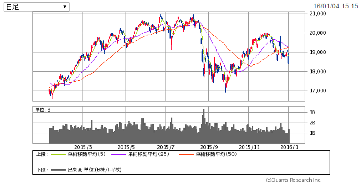 チャート:日経平均株価