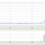 フジタコーポレーション(3370)の株価は、どこまで暴騰するのか。。