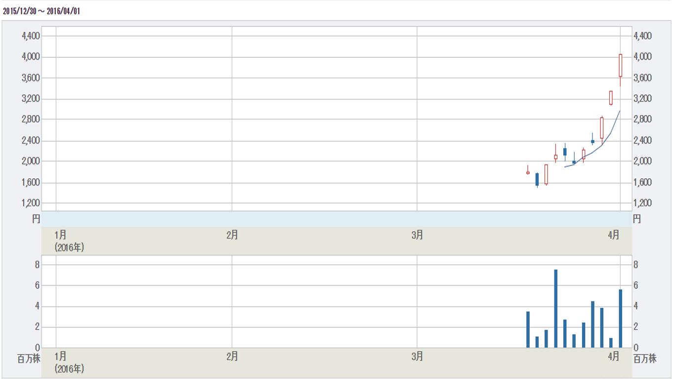 アカツキ、大幅続伸!今後の株価を予想する