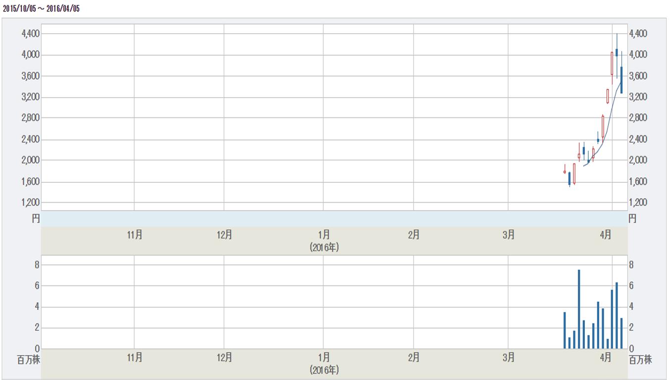 アカツキ、ストップ安まで売られ株価暴落。