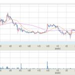 データホライゾン(データHR)、株価再暴騰なるか!?