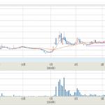 グリーンペプタイド(4594)が大化け!たった2週間でなんと株価倍増に!