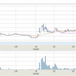 グリーンペプタイド、ストップ安まで売られ株価暴落。