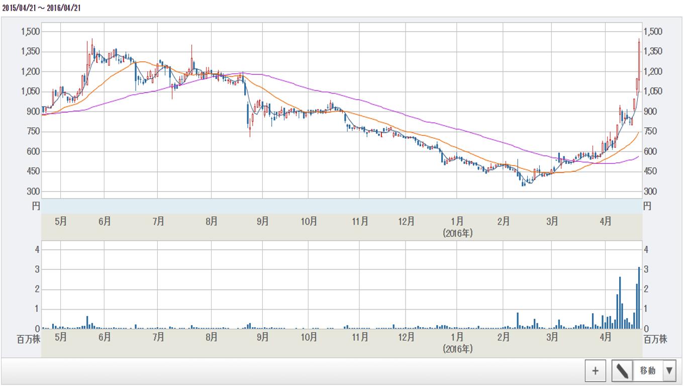 RISE株価チャート