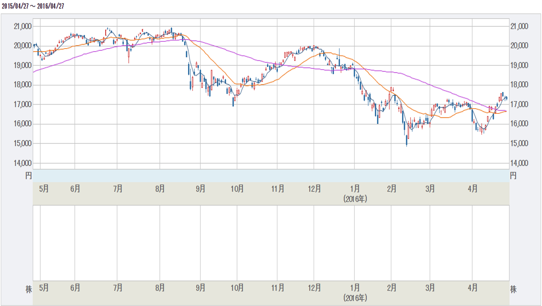 日経平均株価指数大幅安、大型連休ゴールデンウィーク前のリスクオフか