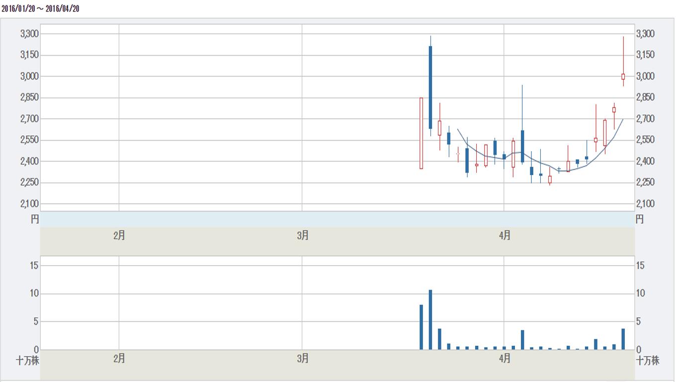 PXB株価チャート