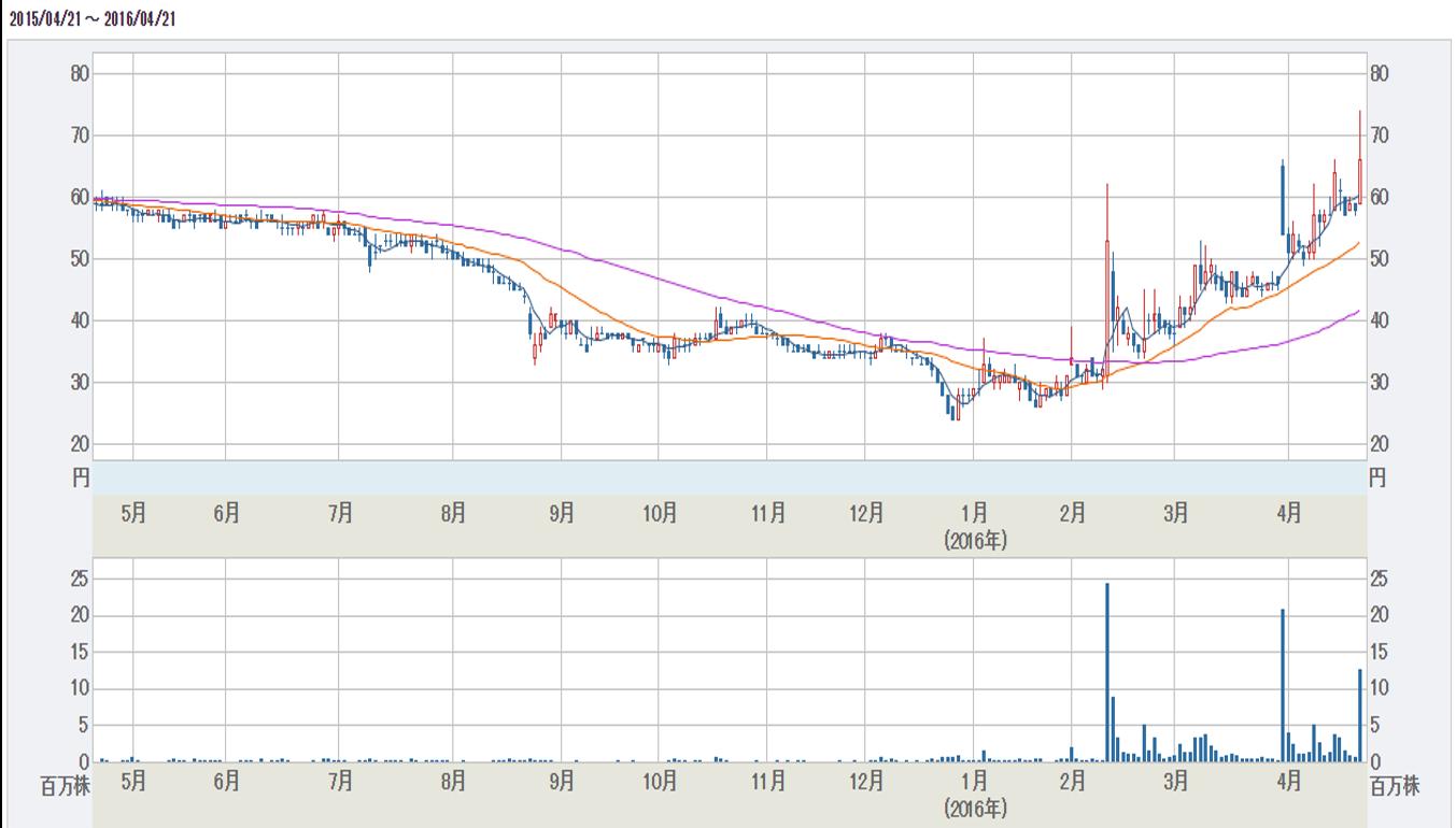 ついに土台は整ったか!?RISE今後株価暴騰の予感。。