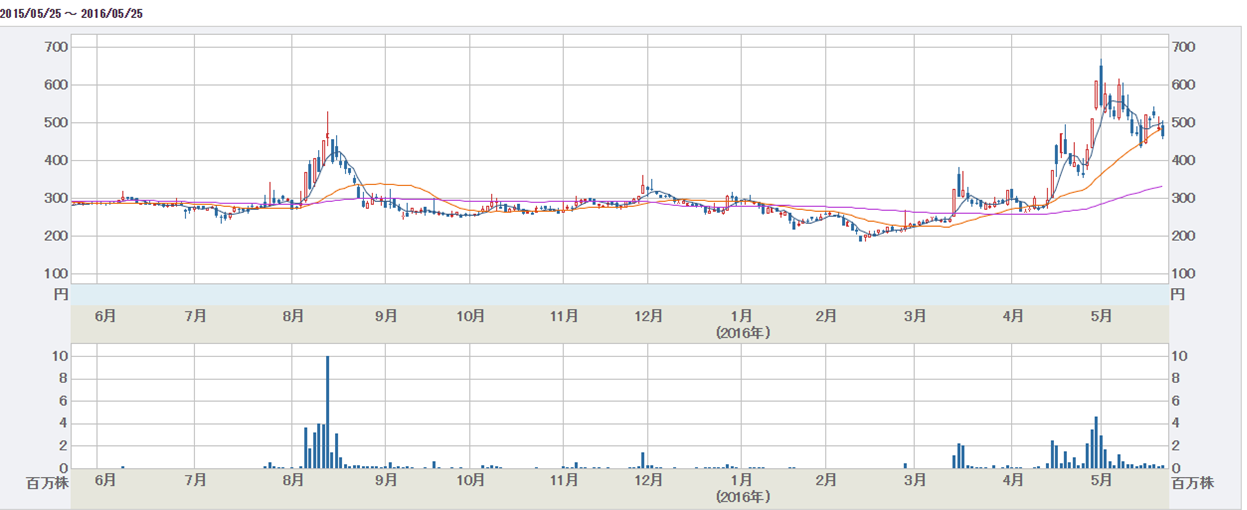 アウンコンサルティング株価チャート