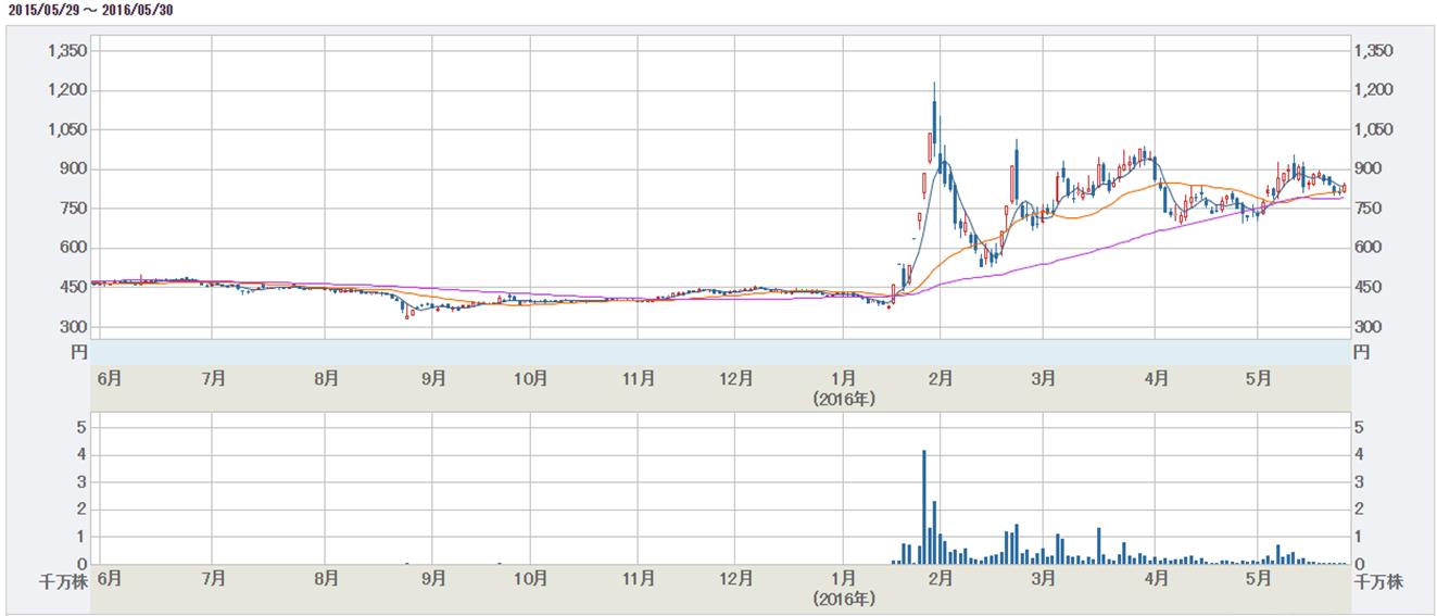 サイバネットシステム株価チャート