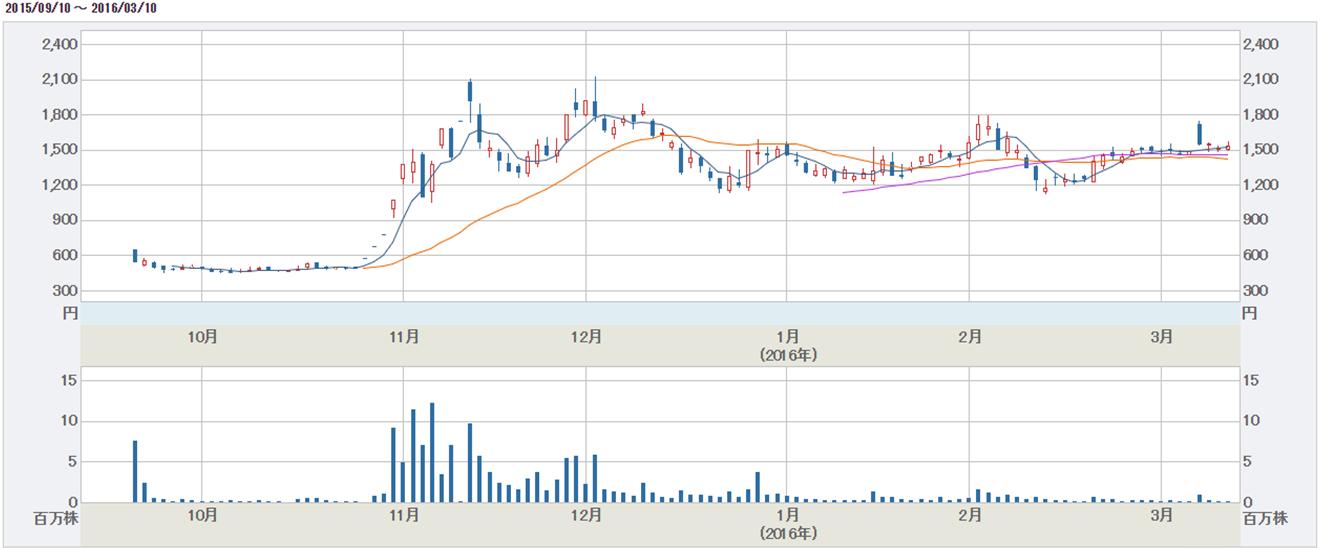 ドーン株価チャート