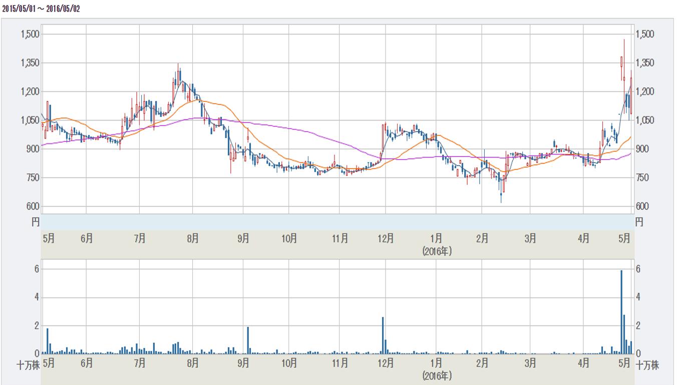 データHR株価チャート