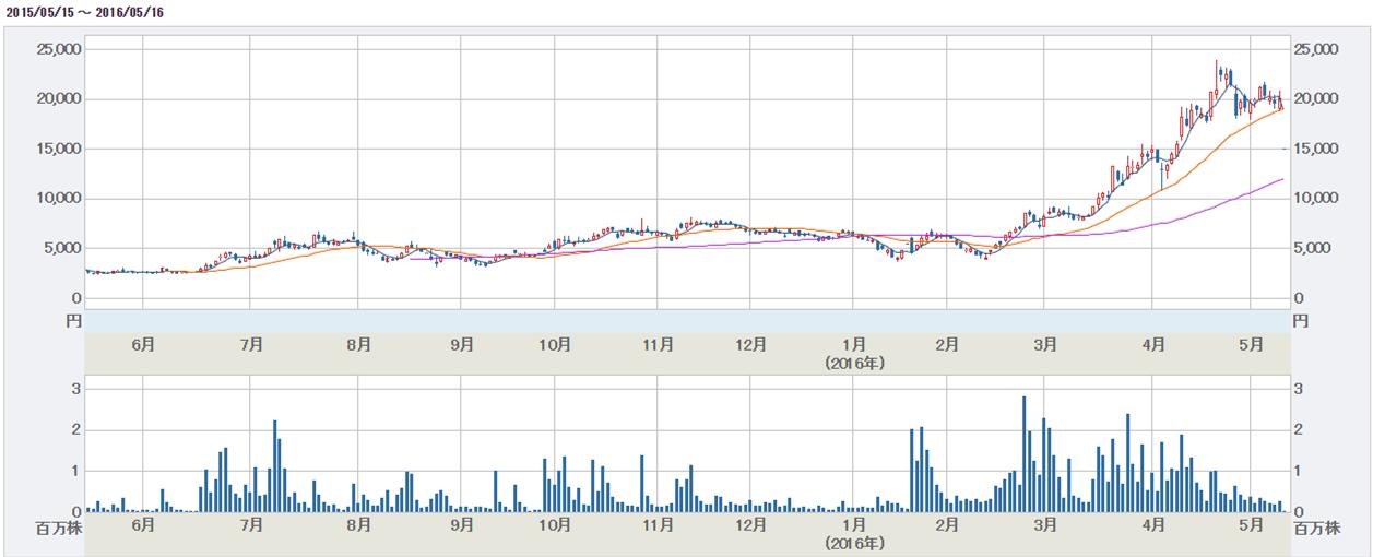 ジグソー株価チャート