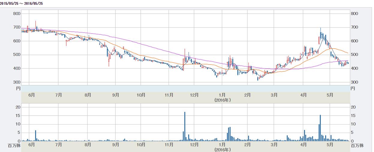 リプロセル株価チャート