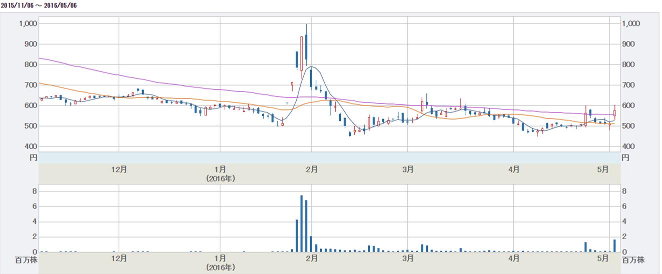 スターティア株価チャート