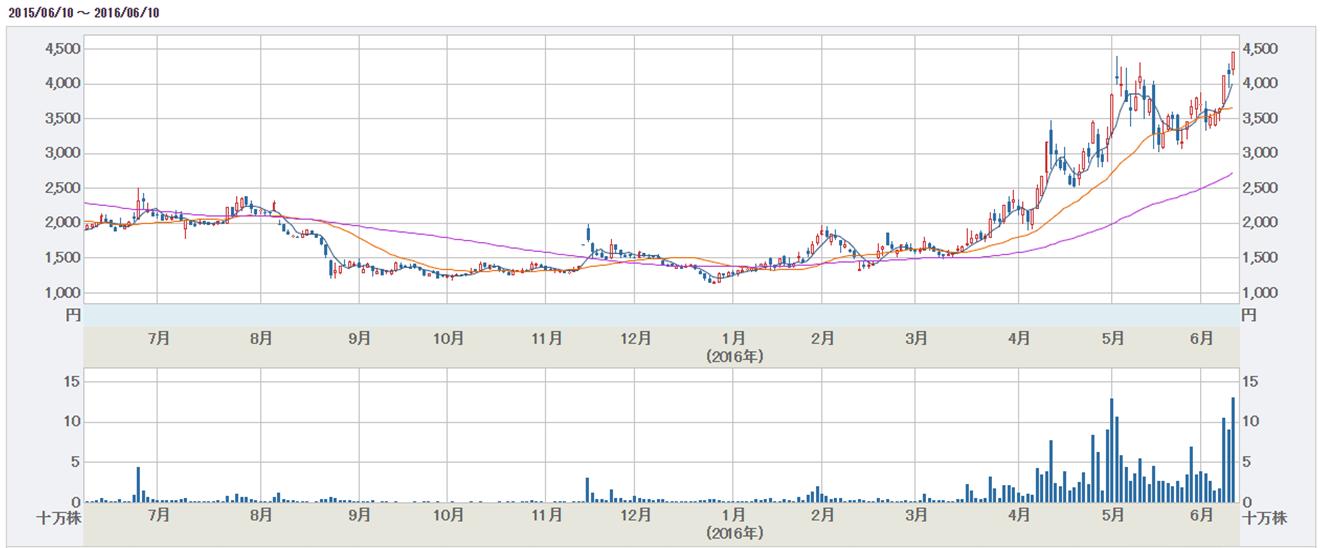 CRI・ミドルウェア株価チャート