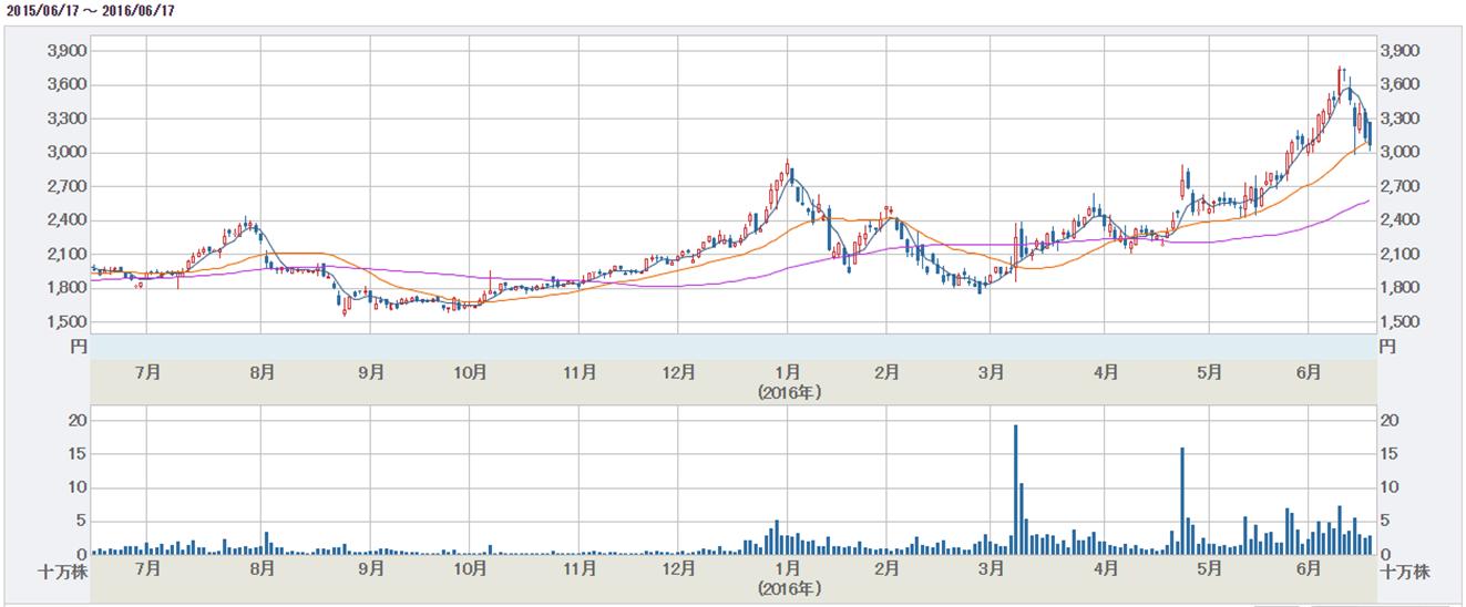 ハーツユナイテッドグループ(HUG)株価チャート
