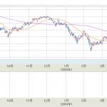 日経平均株価指数大暴落へ、イギリスEU離脱濃厚か!?国民投票日が迫る