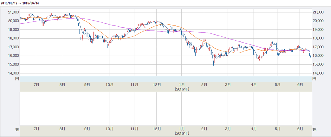 日経平均株価指数