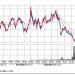 シャープ株価は今後どのように推移するのか?
